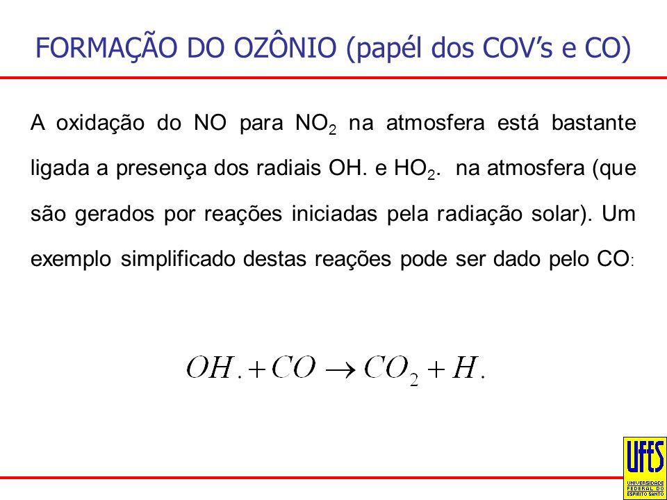 FORMAÇÃO DO OZÔNIO (papél dos COV's e CO)