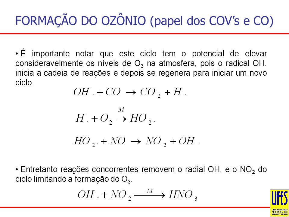FORMAÇÃO DO OZÔNIO (papel dos COV's e CO)