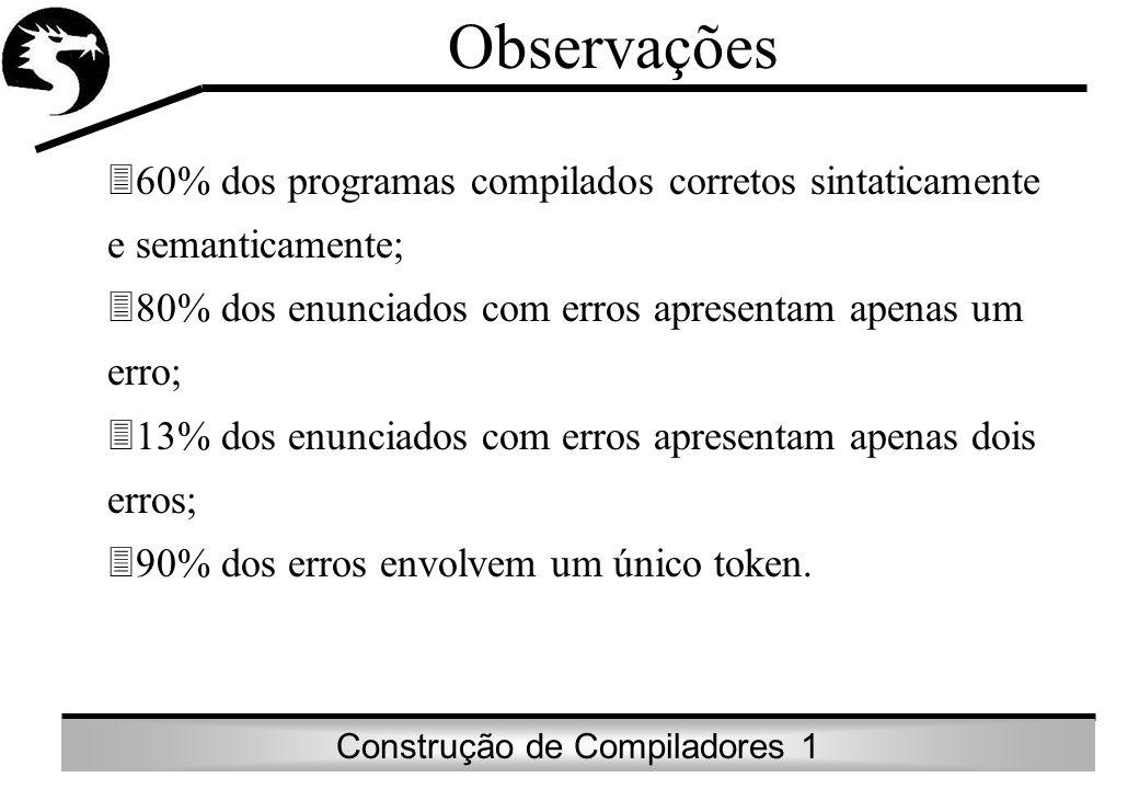 Observações 60% dos programas compilados corretos sintaticamente e semanticamente; 80% dos enunciados com erros apresentam apenas um erro;