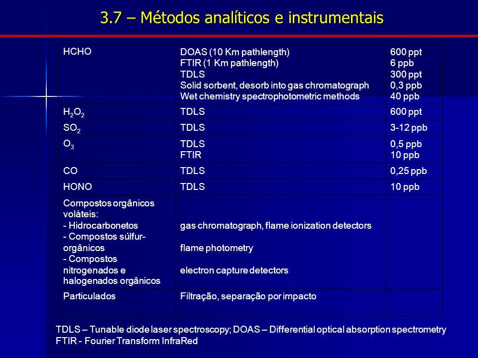 3.7 – Métodos analíticos e instrumentais