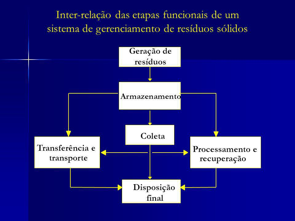 Inter-relação das etapas funcionais de um