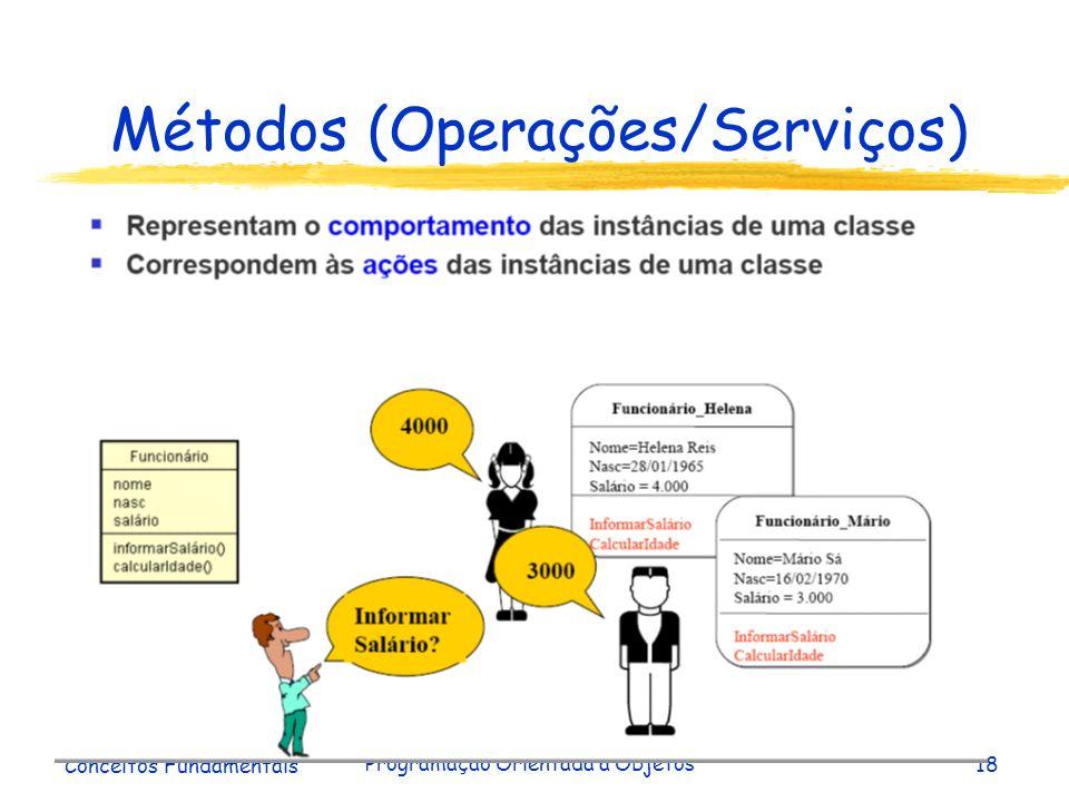 Métodos (Operações/Serviços)