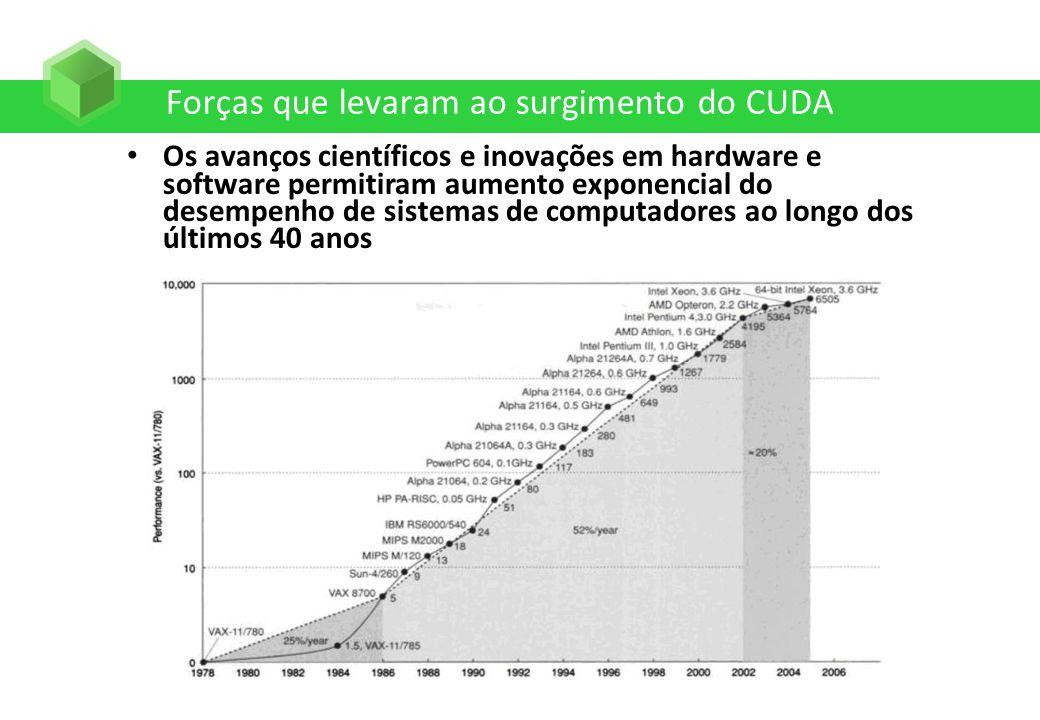 Forças que levaram ao surgimento do CUDA