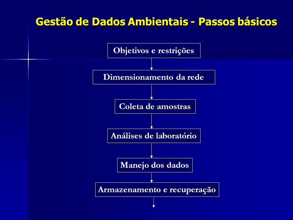Gestão de Dados Ambientais - Passos básicos