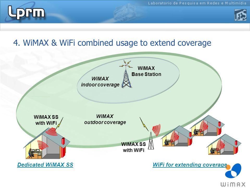 4. WiMAX & WiFi combined usage to extend coverage