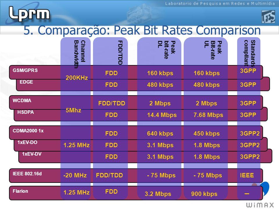 5. Comparação: Peak Bit Rates Comparison