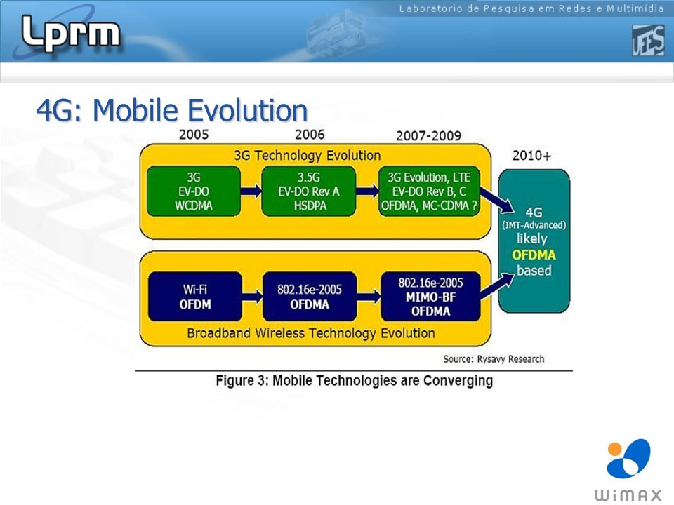 4G: Mobile Evolution
