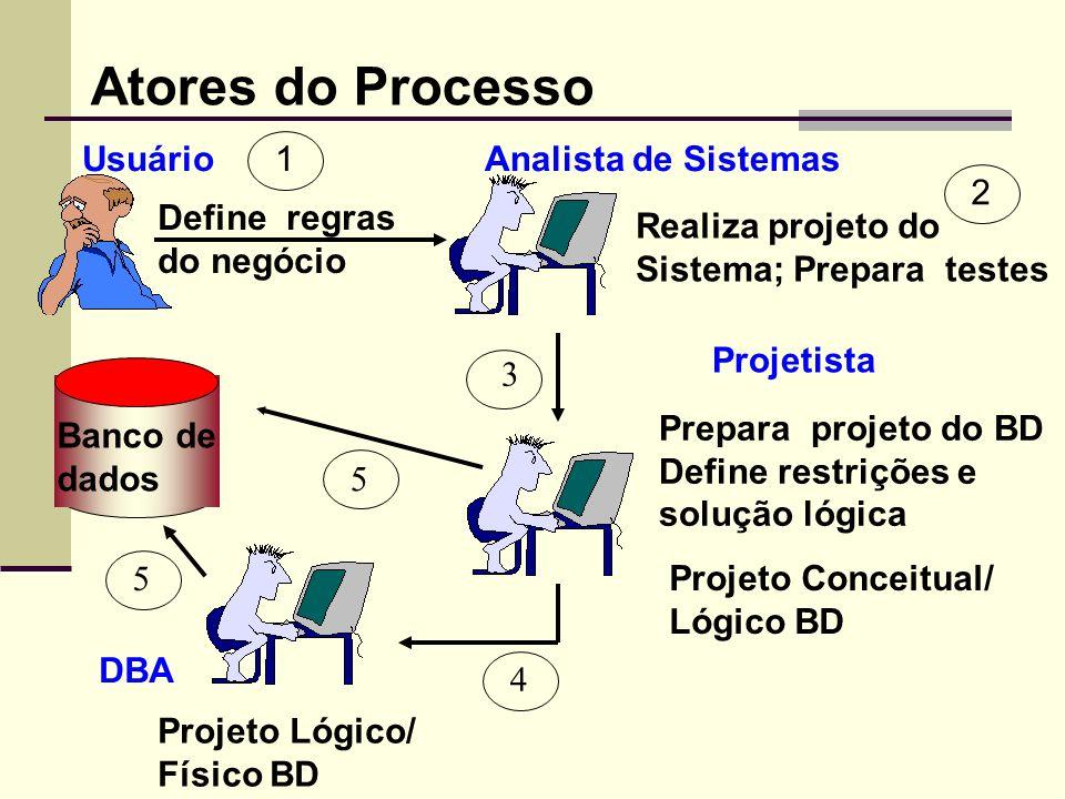 Atores do Processo Realiza projeto do Sistema; Prepara testes