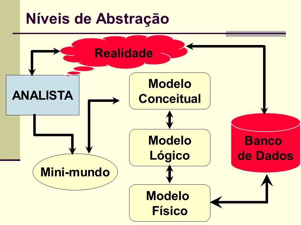 Níveis de Abstração Realidade Modelo ANALISTA Conceitual Modelo Banco