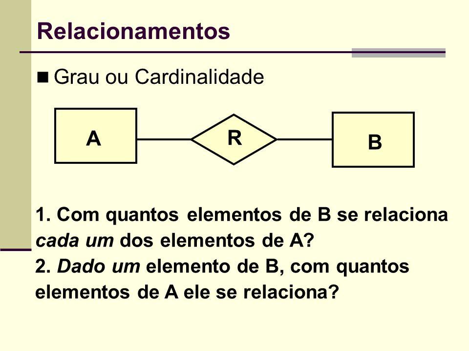 Relacionamentos Grau ou Cardinalidade A R B
