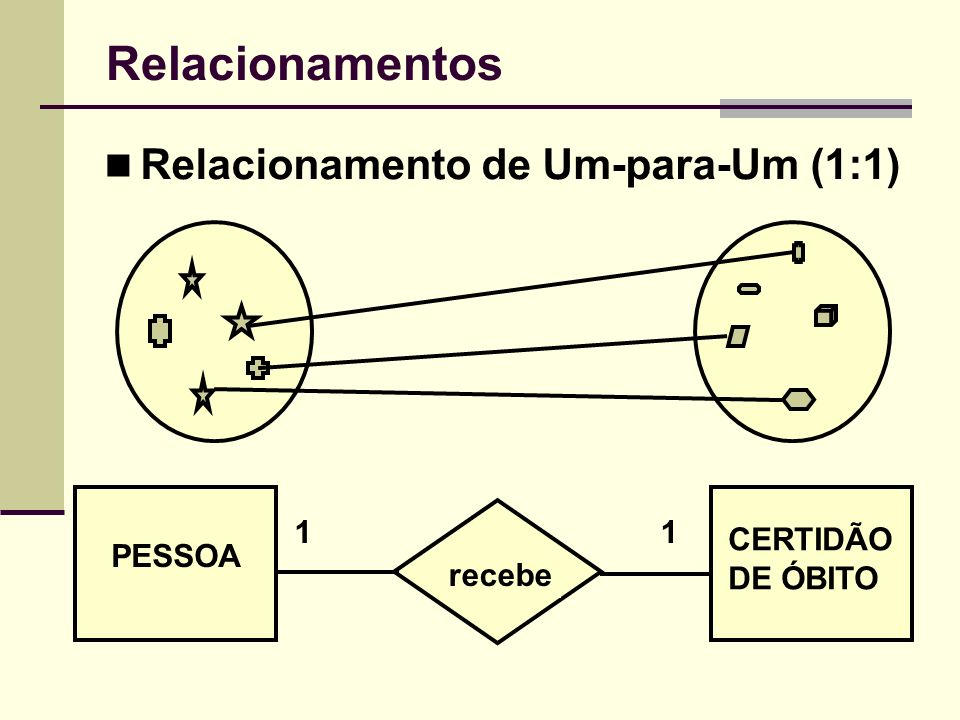 Relacionamentos Relacionamento de Um-para-Um (1:1) 1 1 CERTIDÃO