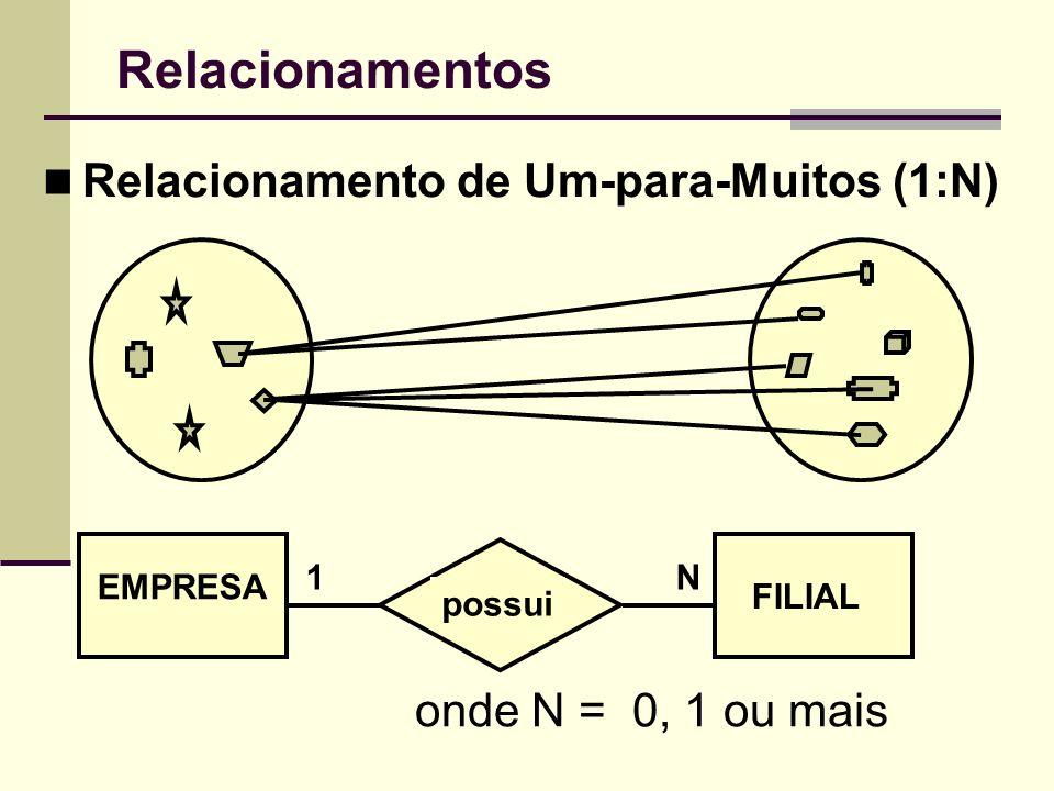 Relacionamentos Relacionamento de Um-para-Muitos (1:N)