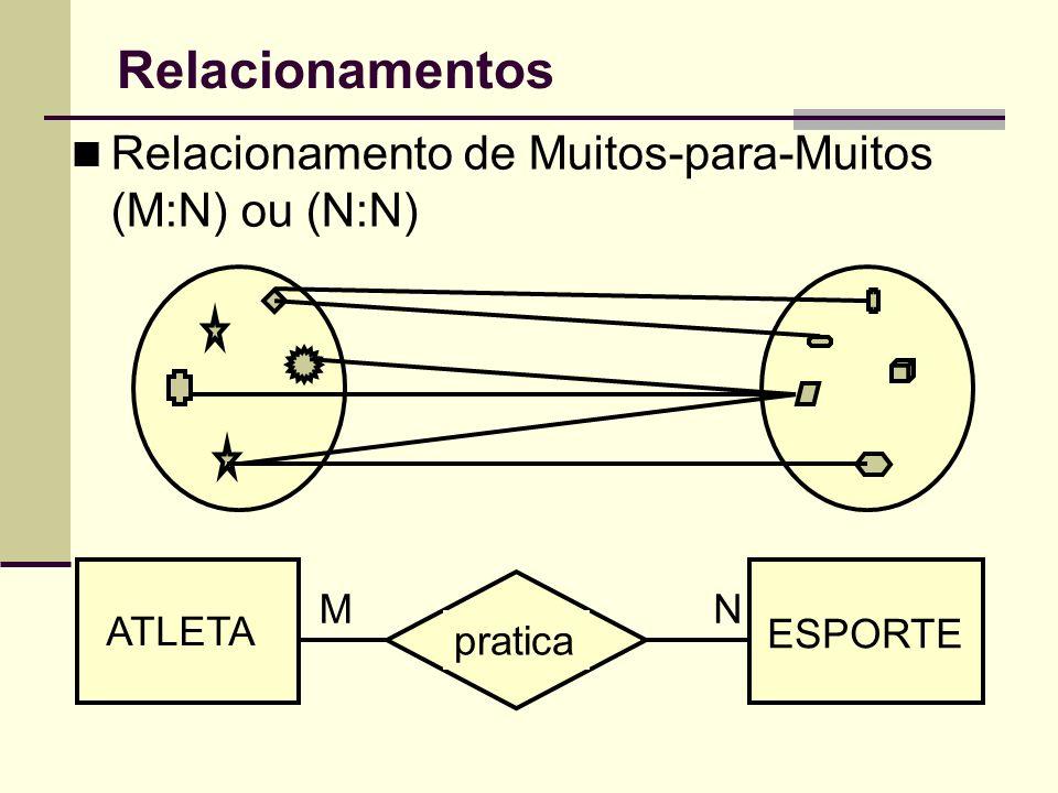Relacionamentos Relacionamento de Muitos-para-Muitos (M:N) ou (N:N) M