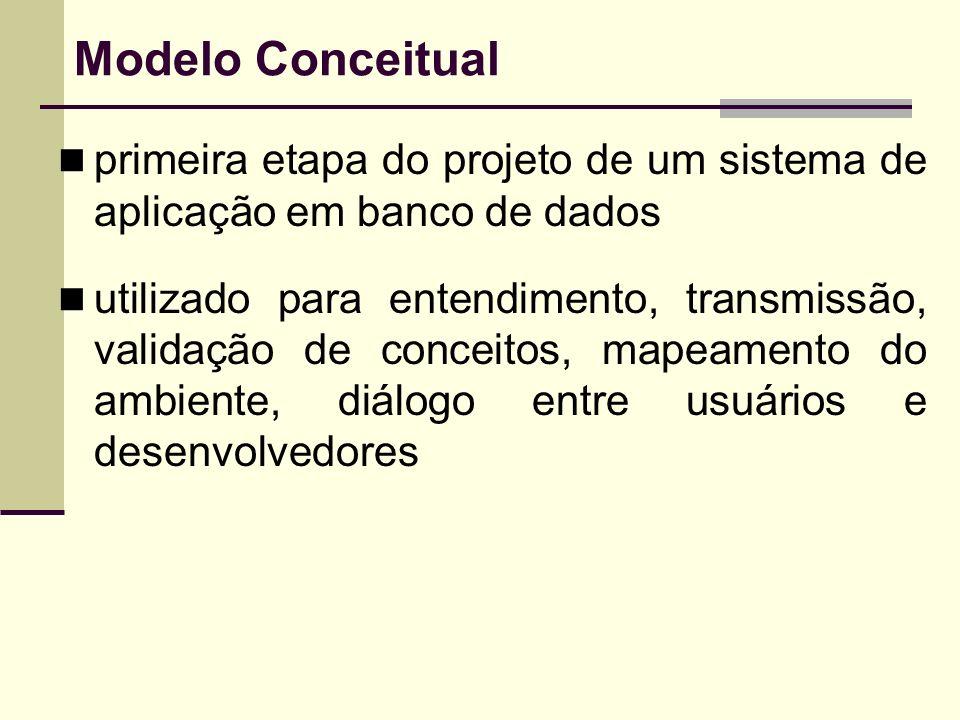 Modelo Conceitual primeira etapa do projeto de um sistema de aplicação em banco de dados.