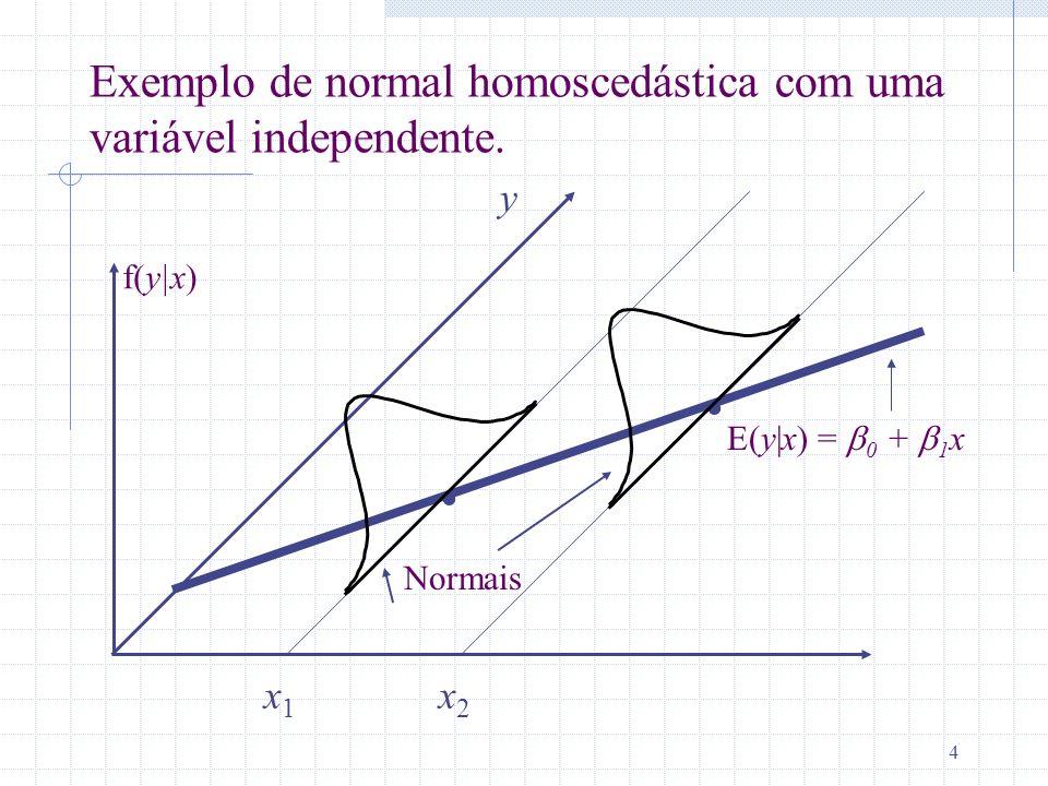 . . Exemplo de normal homoscedástica com uma variável independente. y