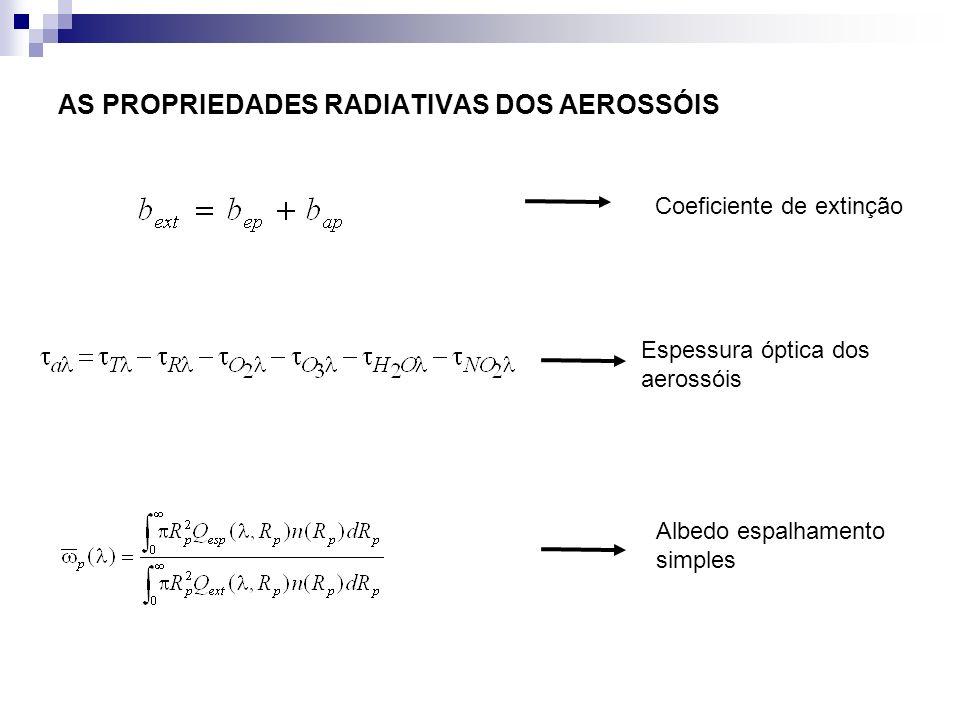 AS PROPRIEDADES RADIATIVAS DOS AEROSSÓIS