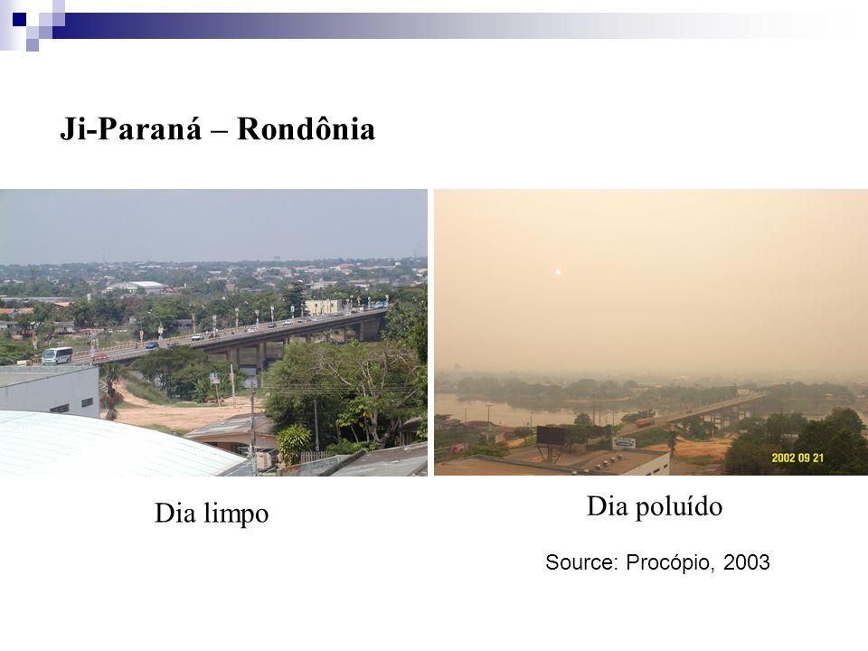 Ji-Paraná – Rondônia Dia poluído Dia limpo Source: Procópio, 2003