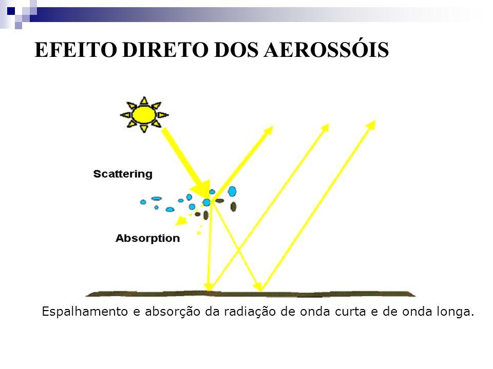 Espalhamento e absorção da radiação de onda curta e de onda longa.
