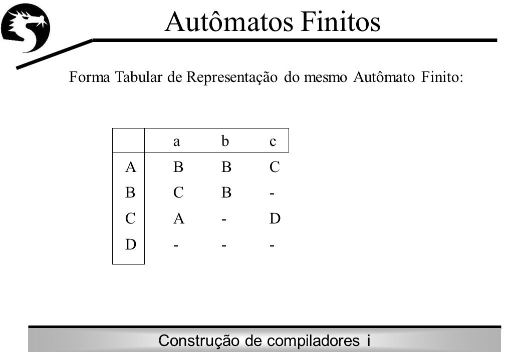 Autômatos FinitosForma Tabular de Representação do mesmo Autômato Finito: a b c. A B B C. B C B -