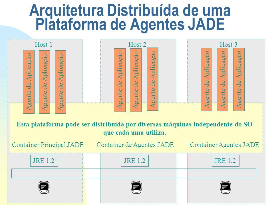 Arquitetura Distribuída de uma Plataforma de Agentes JADE