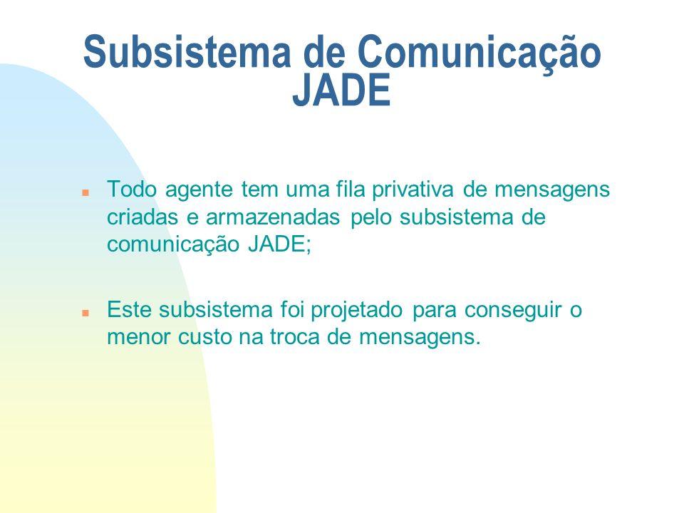 Subsistema de Comunicação JADE