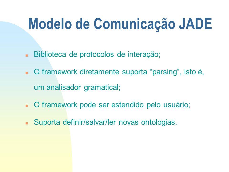 Modelo de Comunicação JADE