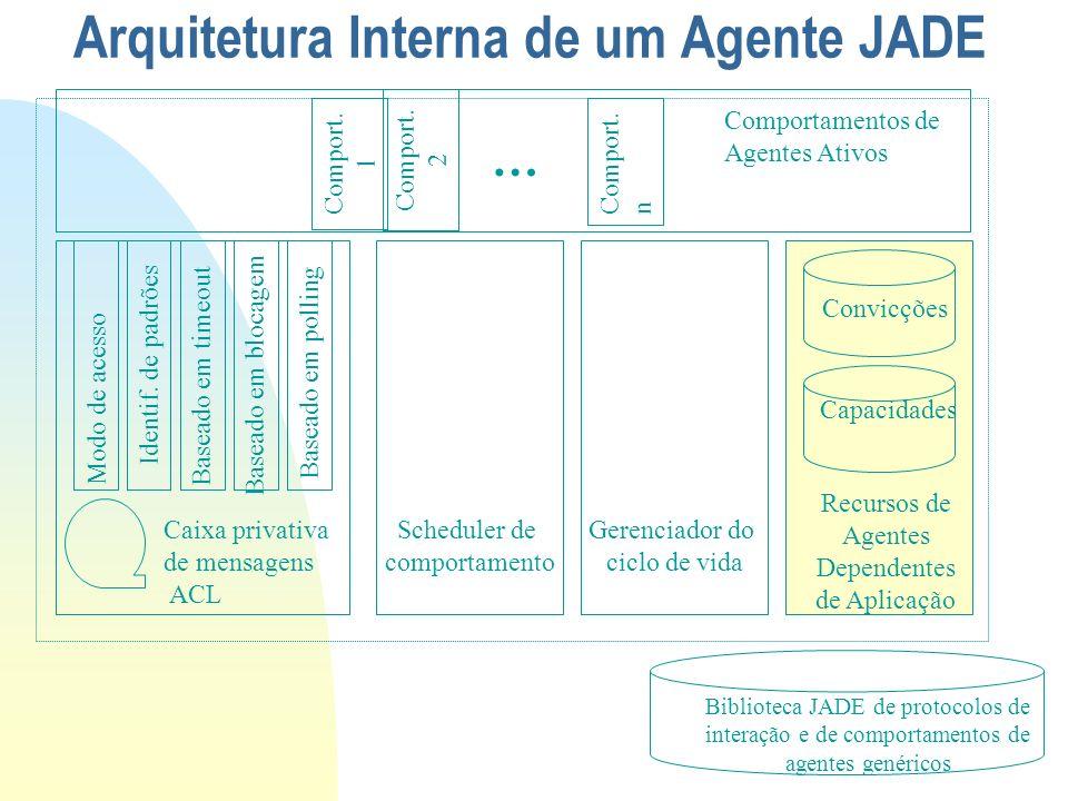 Arquitetura Interna de um Agente JADE