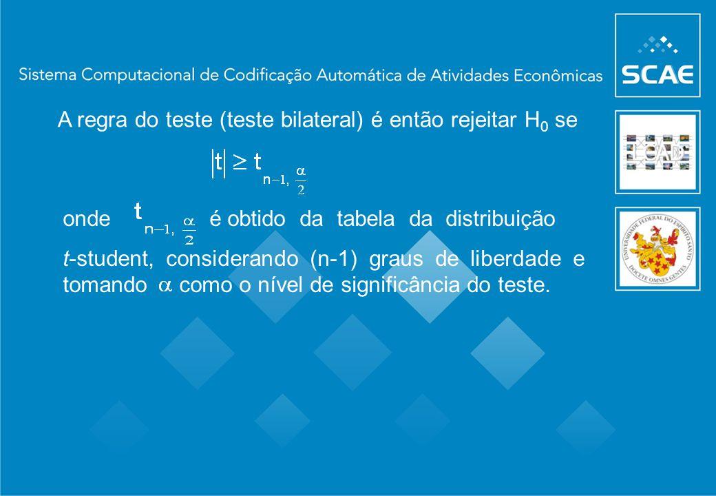 A regra do teste (teste bilateral) é então rejeitar H0 se