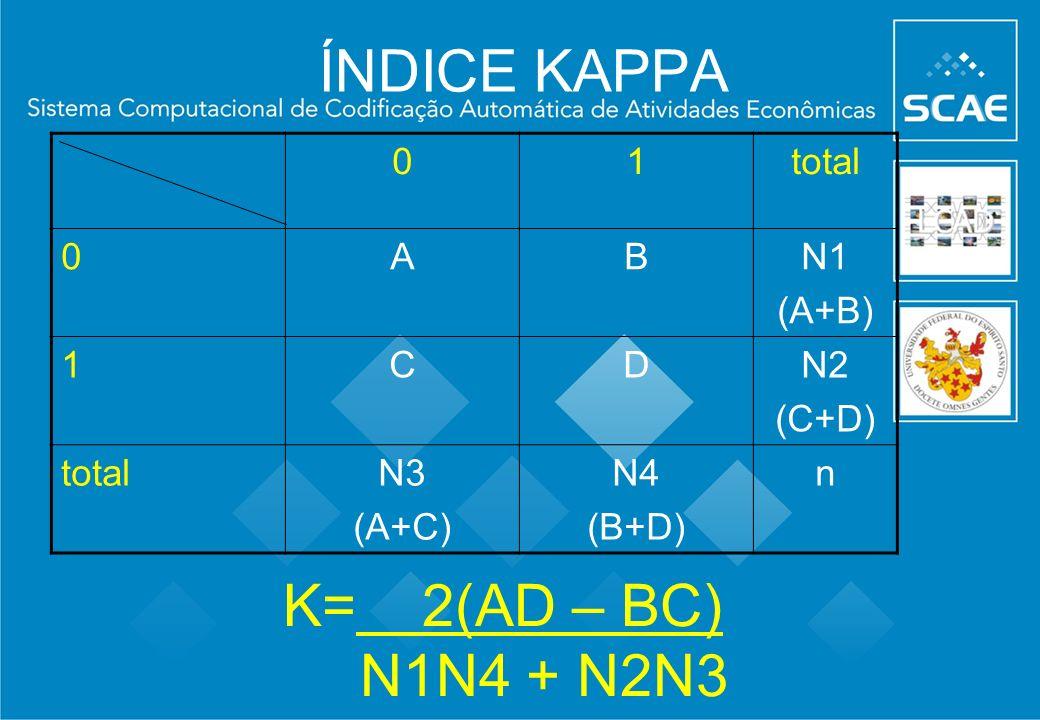 ÍNDICE KAPPA K= 2(AD – BC) N1N4 + N2N3 1 total A B N1 (A+B) C D N2