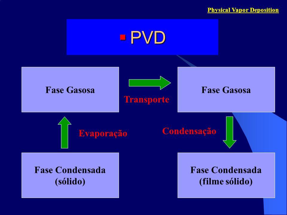 PVD Fase Gasosa Fase Gasosa Transporte Condensação Evaporação