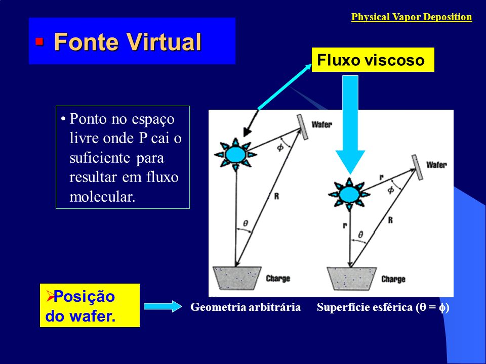 Fonte Virtual Fluxo viscoso