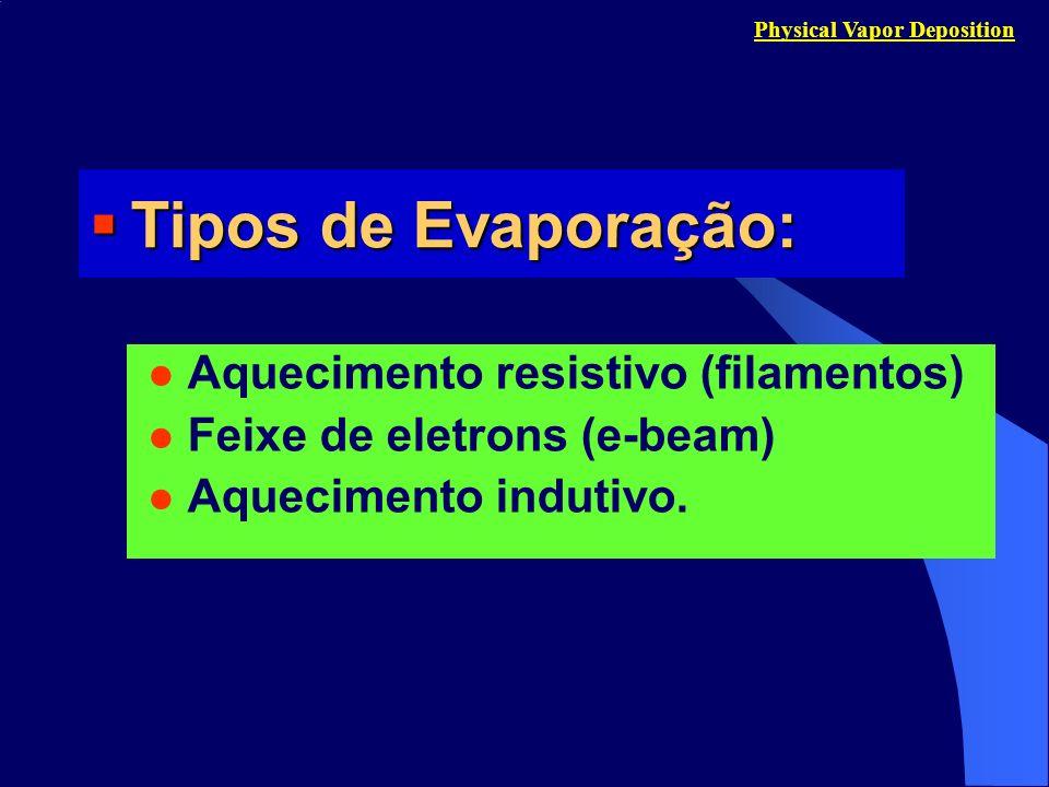 Tipos de Evaporação: Aquecimento resistivo (filamentos)