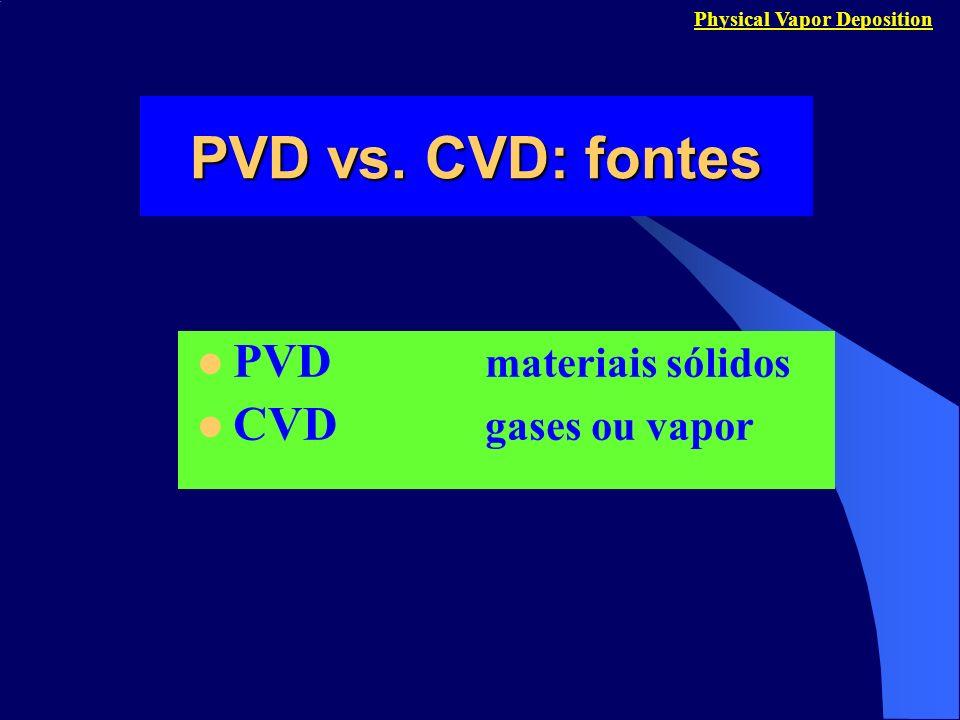 PVD vs. CVD: fontes PVD materiais sólidos CVD gases ou vapor