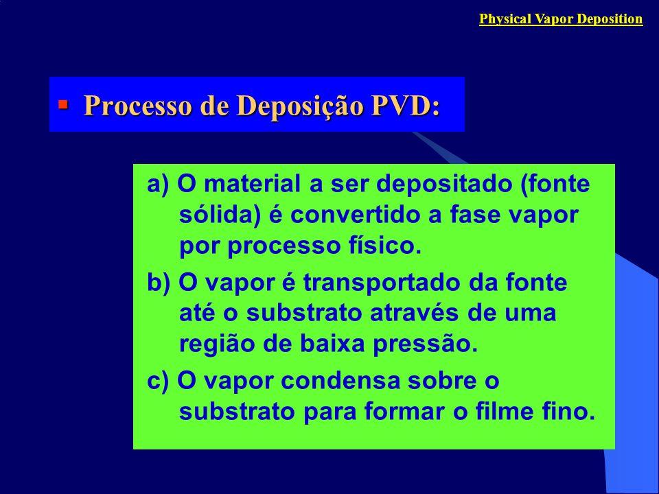 Processo de Deposição PVD: