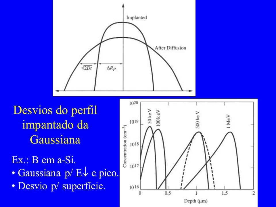 Desvios do perfil impantado da Gaussiana