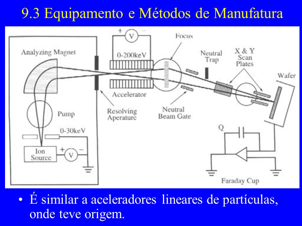9.3 Equipamento e Métodos de Manufatura
