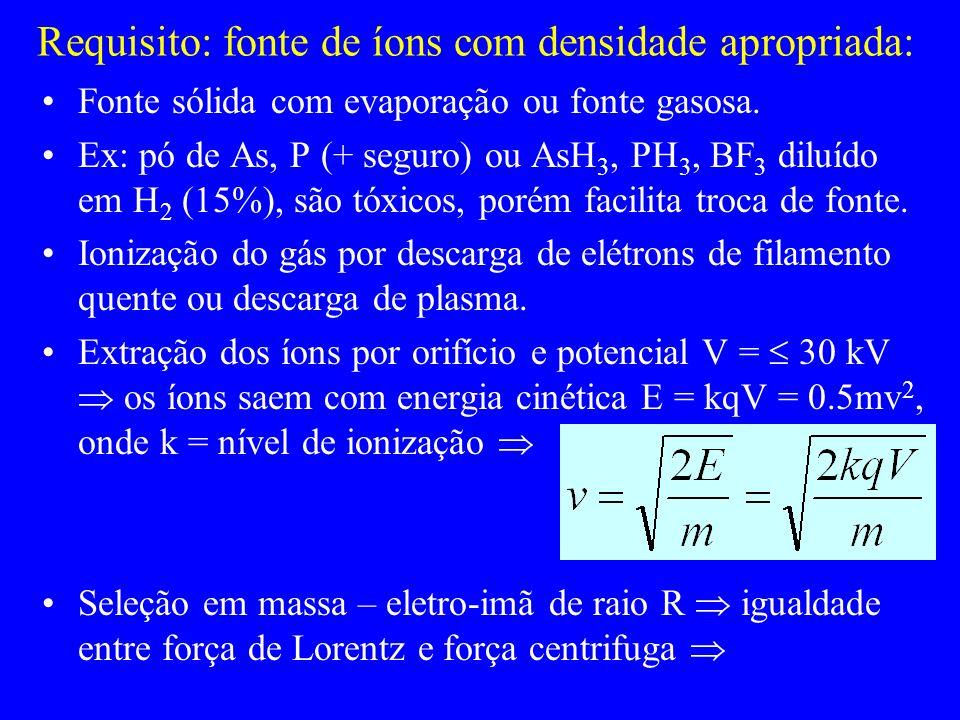 Requisito: fonte de íons com densidade apropriada: