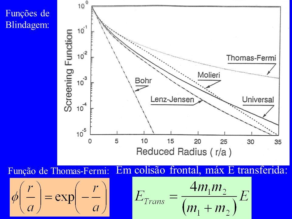 Em colisão frontal, máx E transferida: