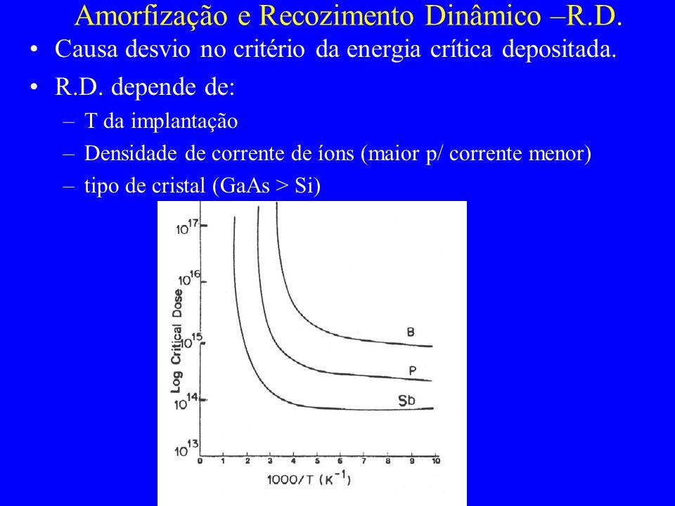 Amorfização e Recozimento Dinâmico –R.D.