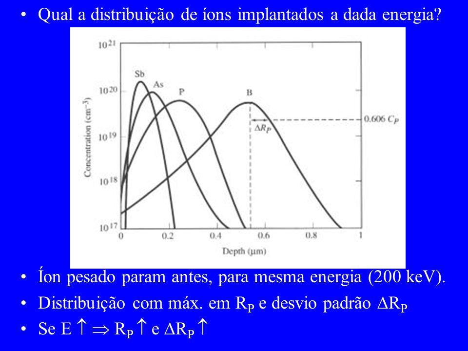 Qual a distribuição de íons implantados a dada energia