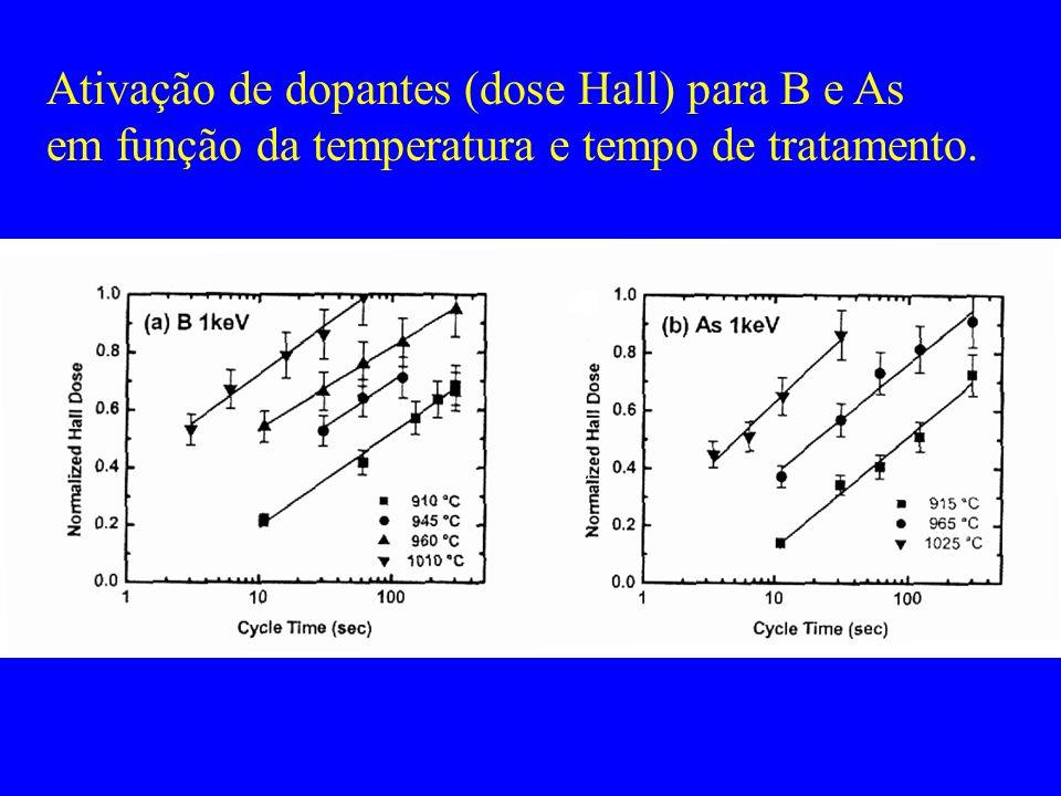 Ativação de dopantes (dose Hall) para B e As