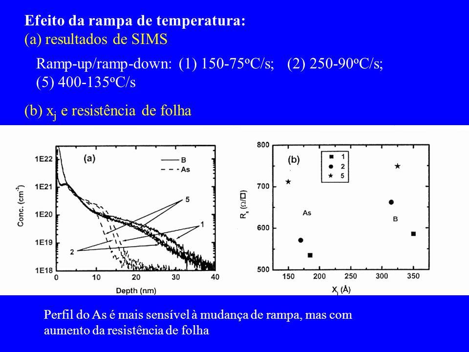 Efeito da rampa de temperatura: (a) resultados de SIMS