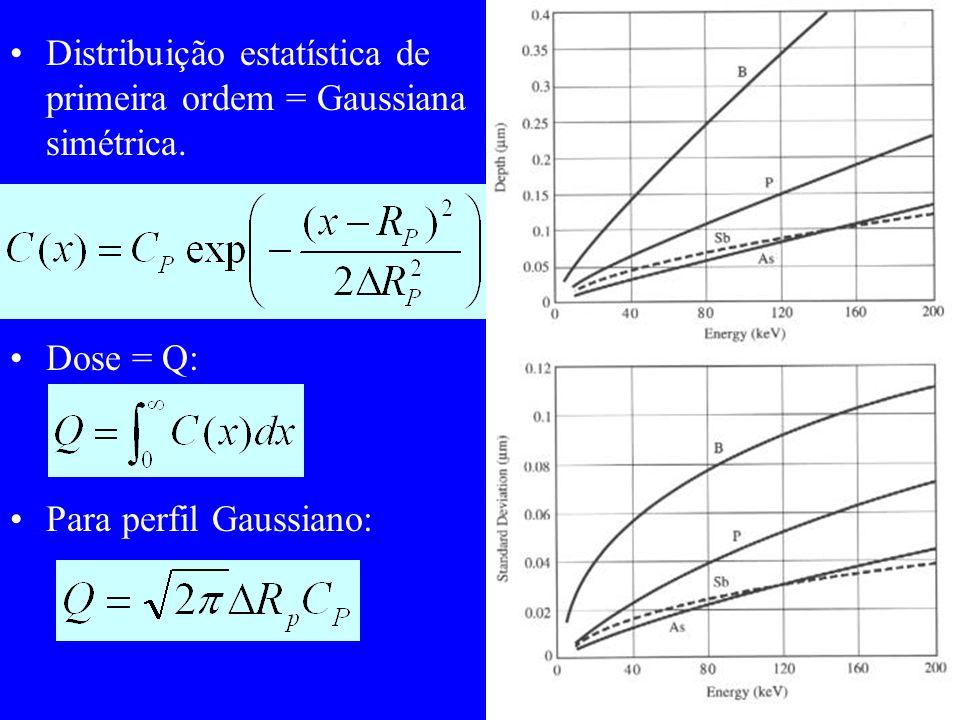 Distribuição estatística de primeira ordem = Gaussiana simétrica.