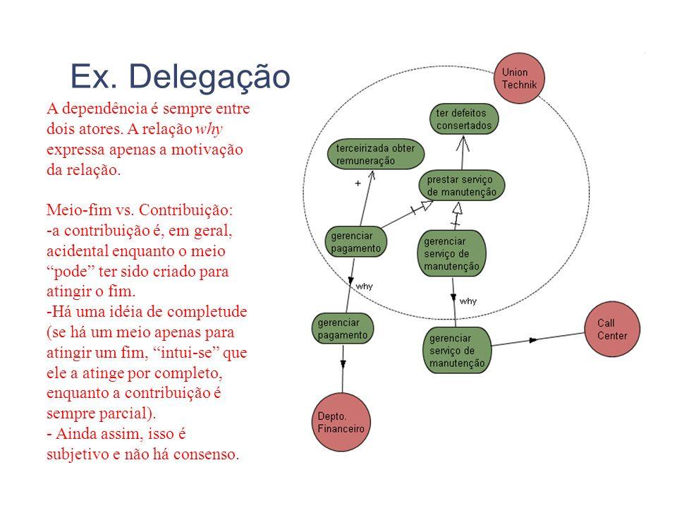 Ex. Delegação A dependência é sempre entre dois atores. A relação why