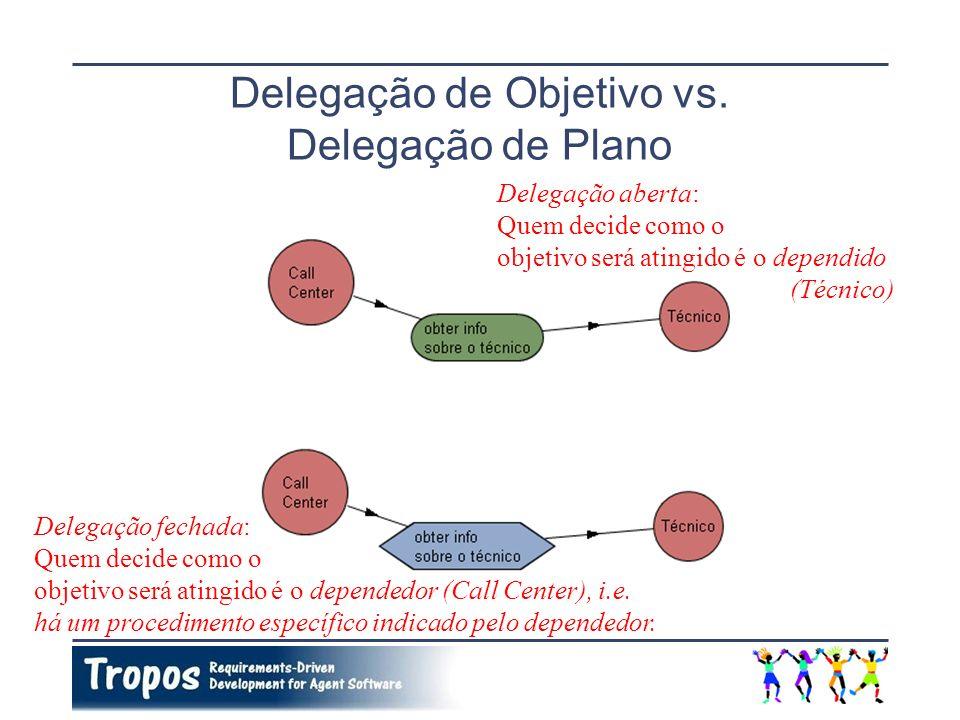 Delegação de Objetivo vs. Delegação de Plano