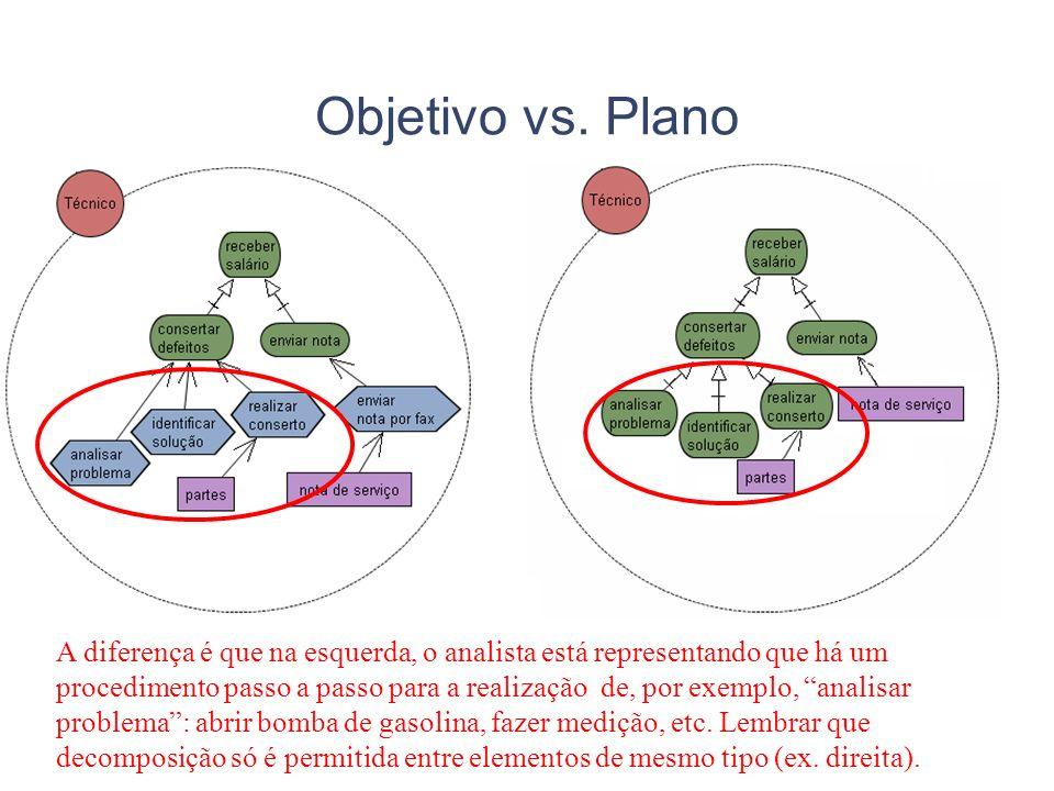 Objetivo vs. Plano