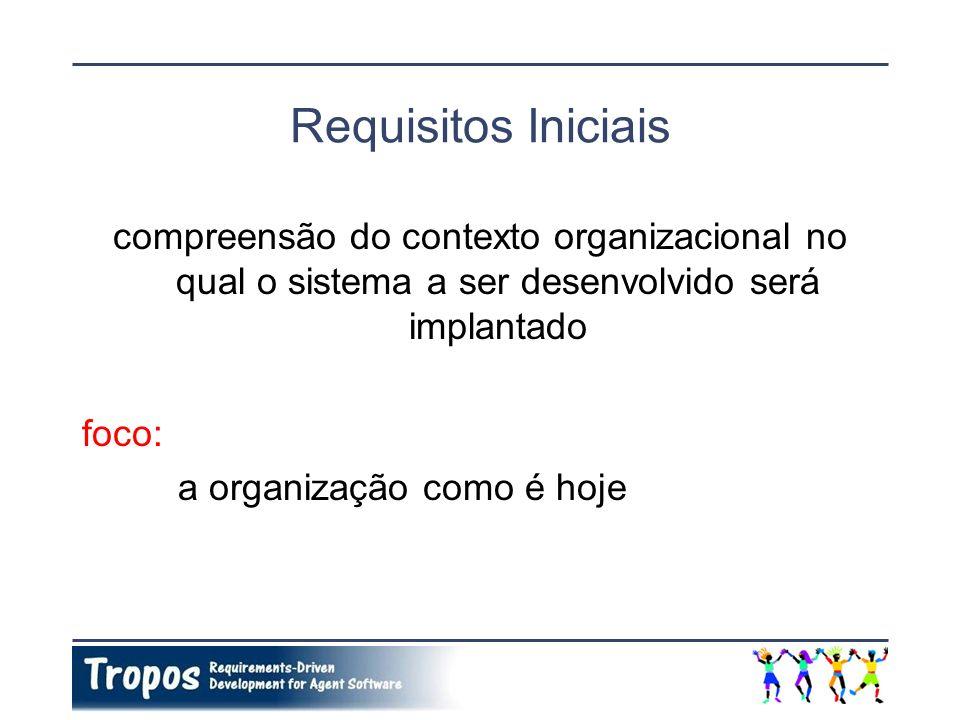 Requisitos Iniciais compreensão do contexto organizacional no qual o sistema a ser desenvolvido será implantado.