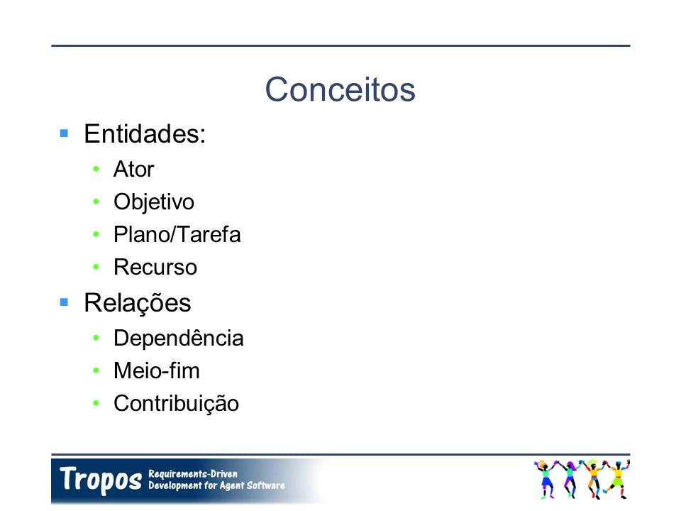 Conceitos Entidades: Relações Ator Objetivo Plano/Tarefa Recurso