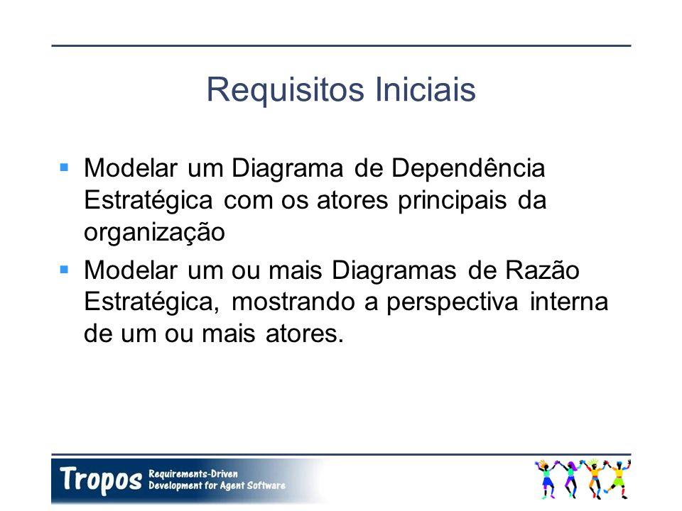 Requisitos Iniciais Modelar um Diagrama de Dependência Estratégica com os atores principais da organização.