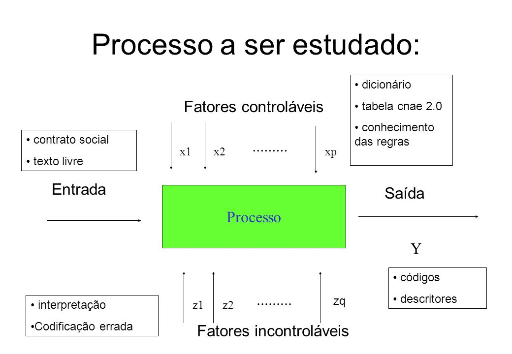 Processo a ser estudado: